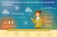 Сугробы в Московском регионе могут вырасти еще на 2 сантиметра в среду