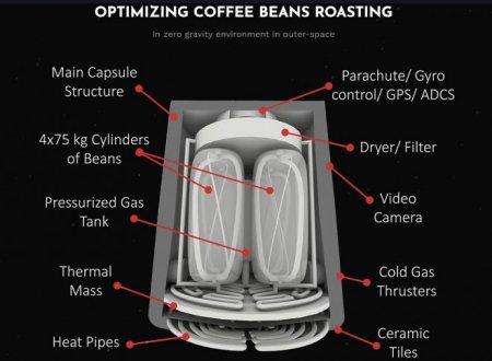 Стартап Space Roasters собирается готовить космический кофе